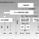 技能実習生の仕組み(JITCO経由の場合)